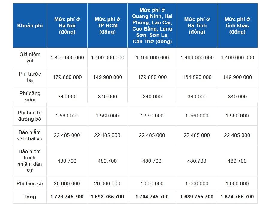 Bảng giá lăn bánh Mercedes C180 AMG 2022 tạm tính