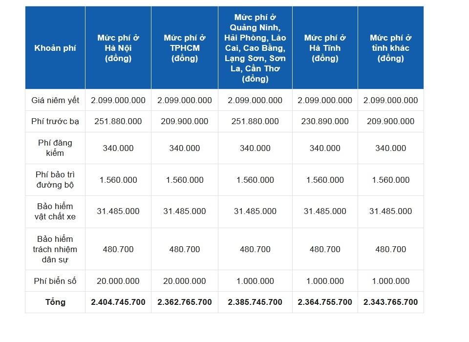 Giá lăn bánh Mercedes GLC 200 4Matic